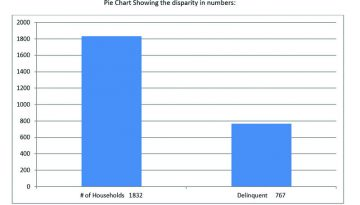 Mortgage Delinquencies: What does it mean for NHC